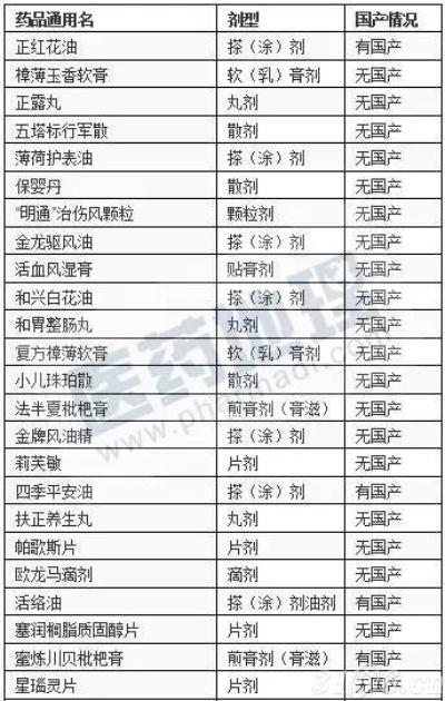 中国批准进口的中成药品种
