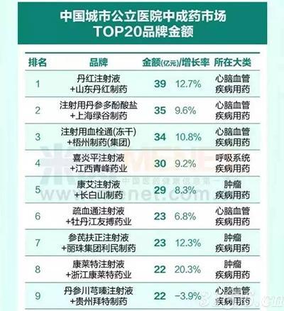 2017年医院哪些药卖得最好?(附名单)