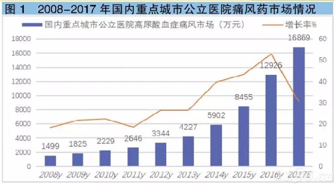 连续两年超30%!痛风药医院市场高增速,最大品种更抢眼