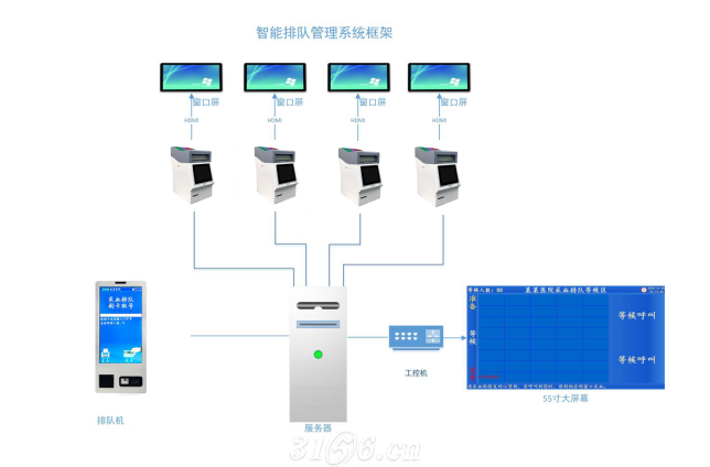 智能排队管理系统